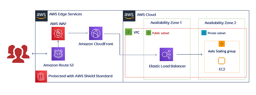 AWS DDoS protection infrastructure 1