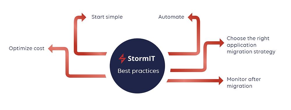 Stormit best practices