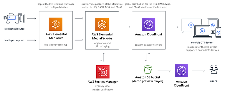 Live streaming solution on AWS