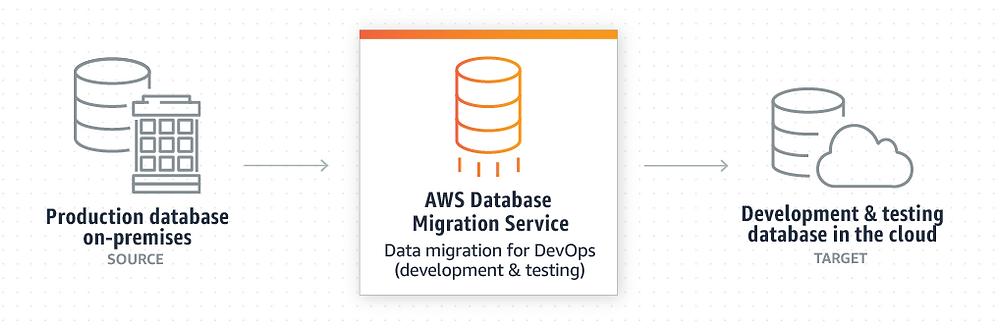 AWS_database_migration_service