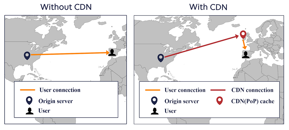 What is a Content Delivery Network (CDN)