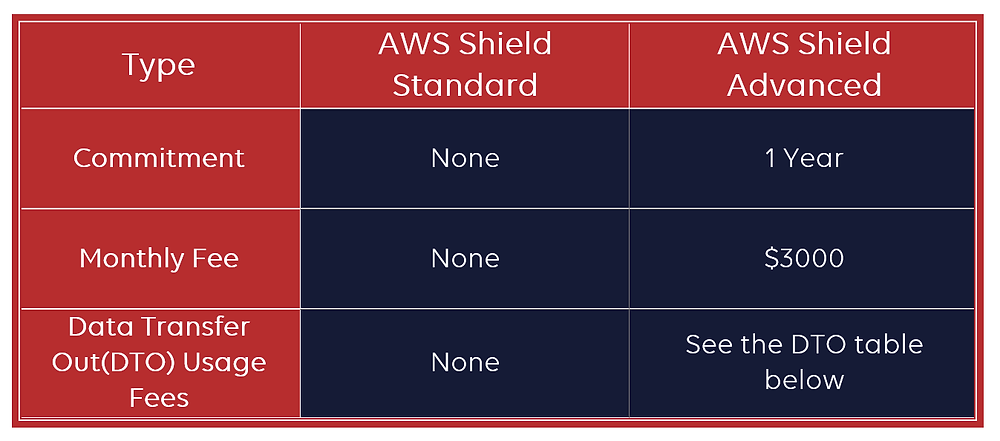 Table -Difference between Standard and Advanced shield