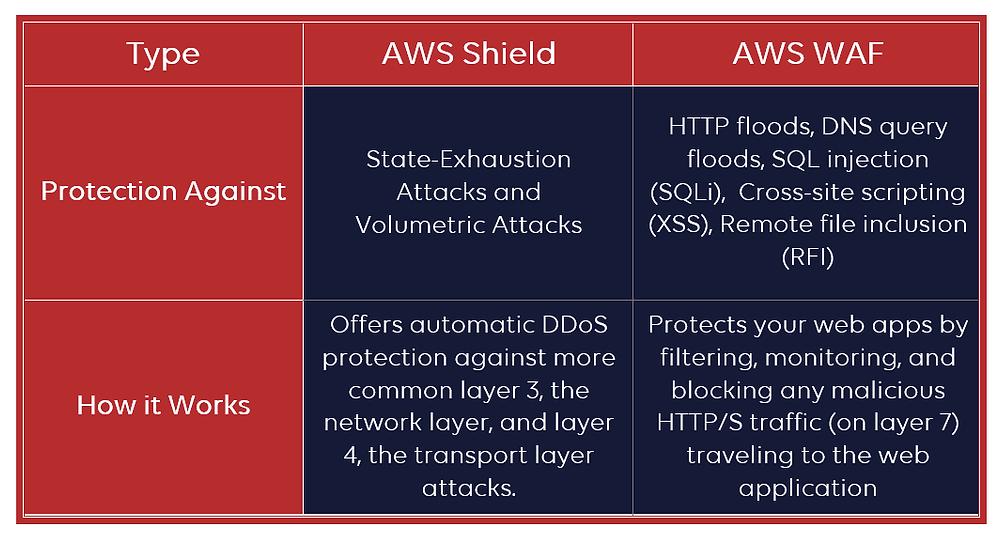 AWS Shield vs AWS WAF table