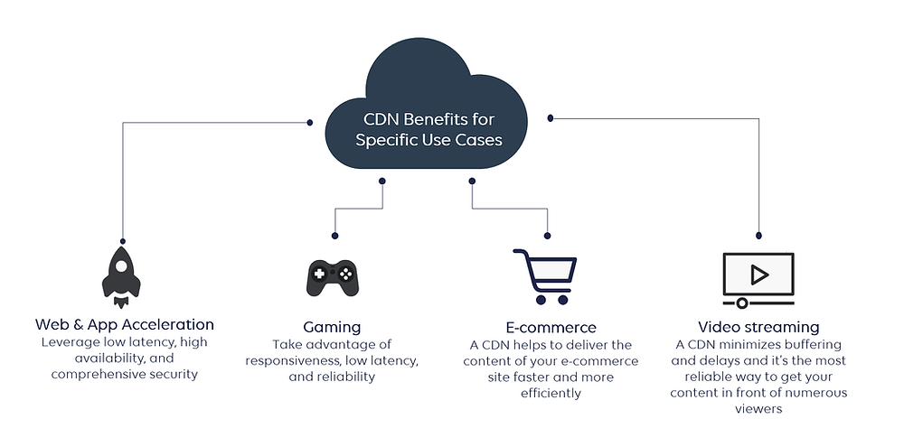 CDN benefits for specific use cases