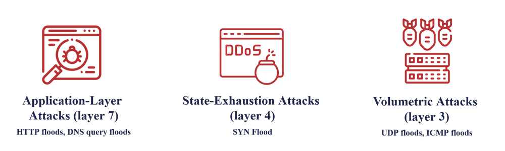 common types of ddos attacks