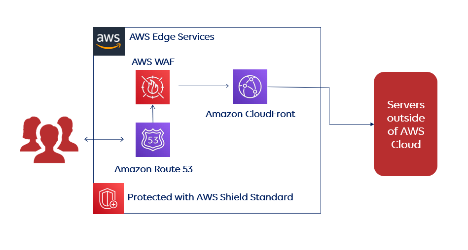 AWS DDoS protection infrastructure 2