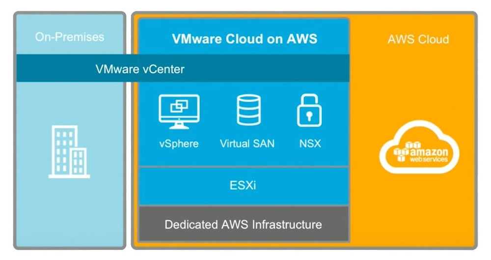 VMware_on_aws
