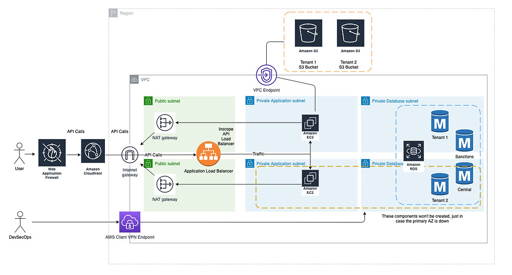 InScope AWS infrastructure