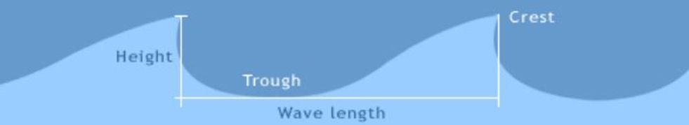 Wave length & height - Ireland.JPG