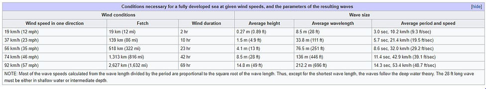 Wavelengths and wind speeds.JPG