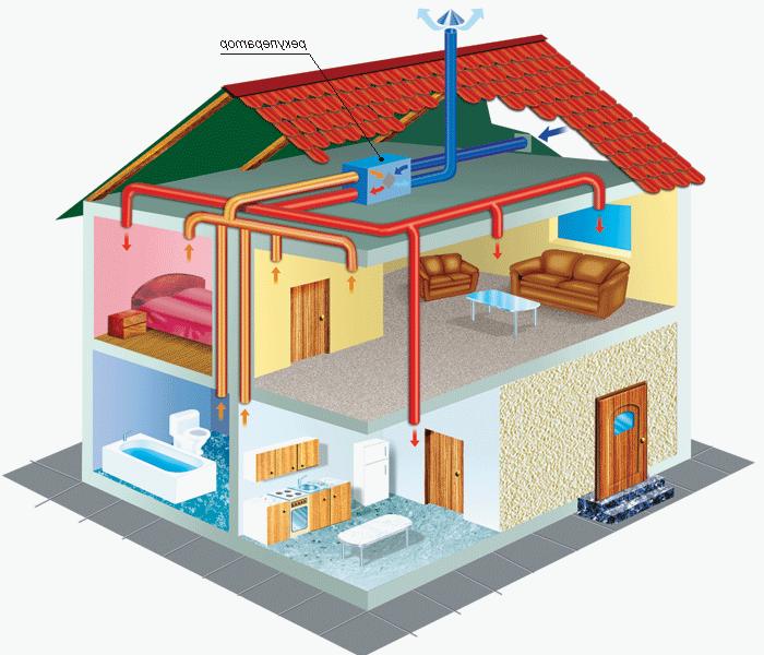 Приточная система вентиляции с рекуперацией воздуха