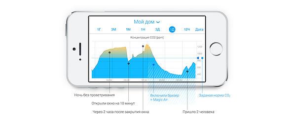 Качество воздуха в Екатеринбурге