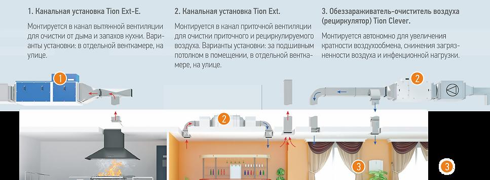 Оборудование для очистки запахов общепита, ресторана, баре, кафе, столовой
