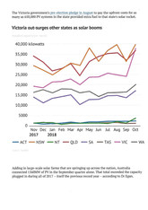 Australian Solar Uptake News.2018_Page_3
