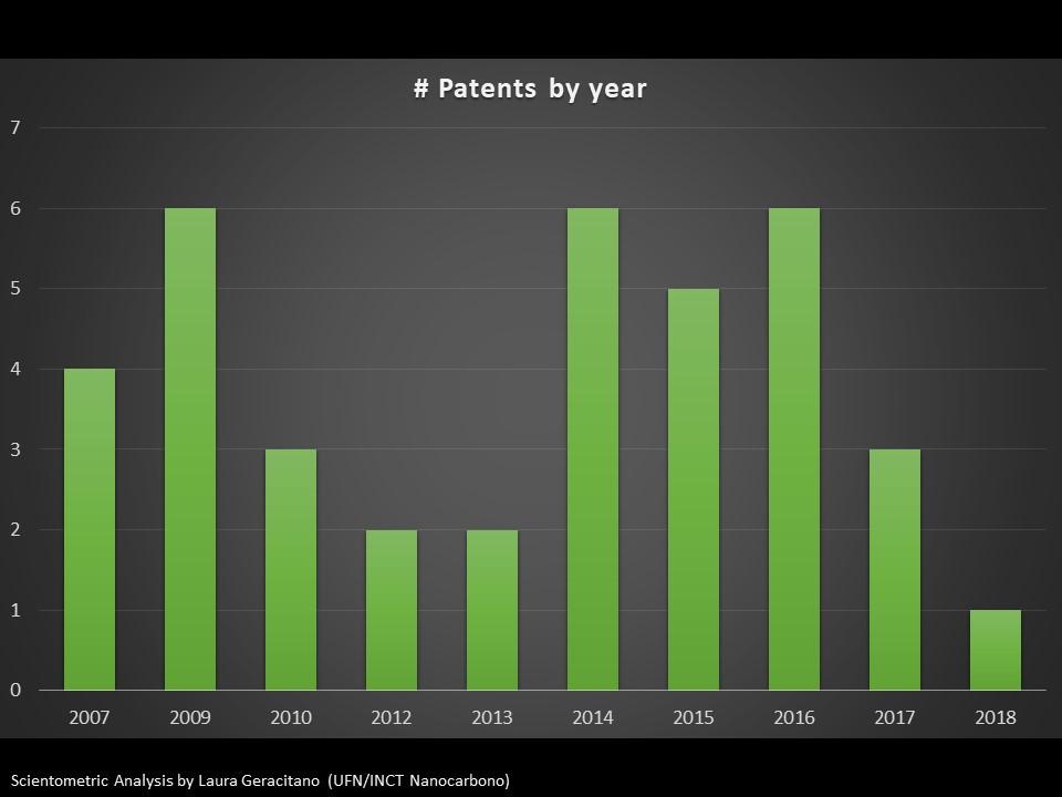 Patentes indexadas por ano