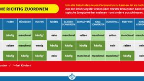 Symptom-Komplex bei einer CoVid-19 Infektion