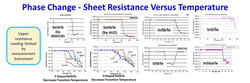 SMI MOCVD Material Phase Change