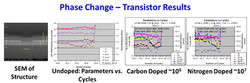 Material Phase Change SMI