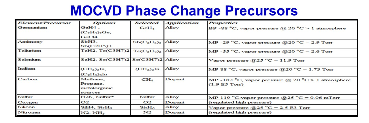 SMI Material Phase Change