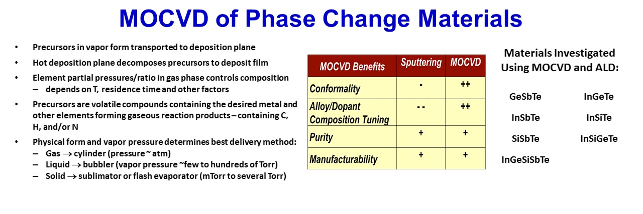 SMI MOCVD Phase Change Materials