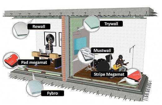 Izolatie fonica pereti apartamente. Bucuresti. Izomag Construct