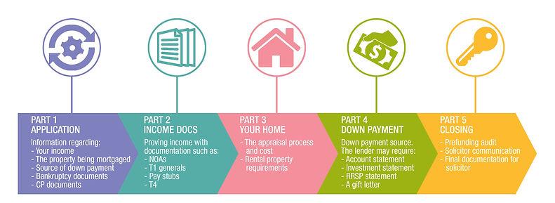 Mortgage Process 5 Steps Pic.jpg