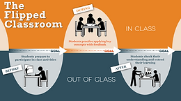 Be flexible and creative with your flipped classroom lesson design