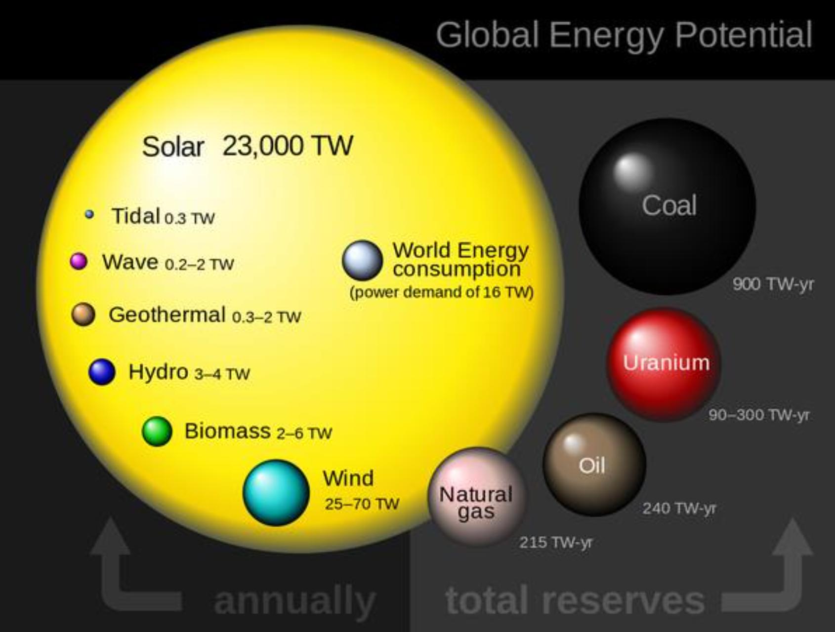 rätt solceller