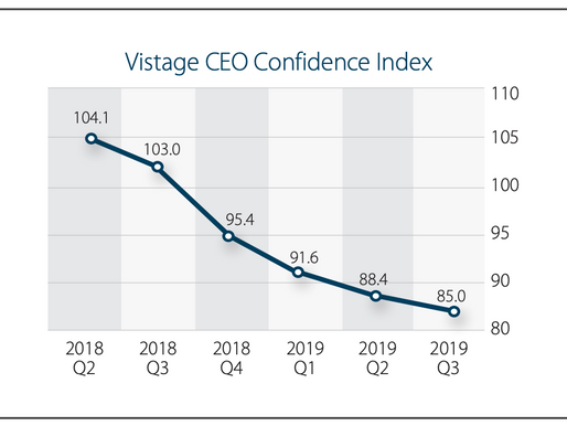 CEO Optimism Falls to 8-year Low in Q3 2019 Vistage CEO survey
