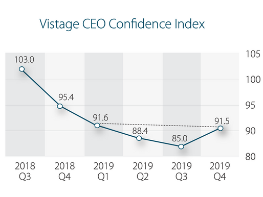 CEO optimism increases after 7 quarters of decline