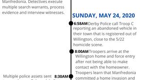 Willington/Derby Homicides Investigated by State Police-Timeline