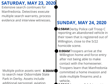 Willington/Derby Homicides Investigated by State Police-Timeline