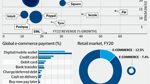Why PayPal TRUMPS Afterpay