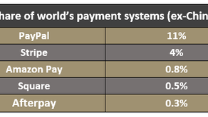 Which payment provider? PayPal or Afterpay