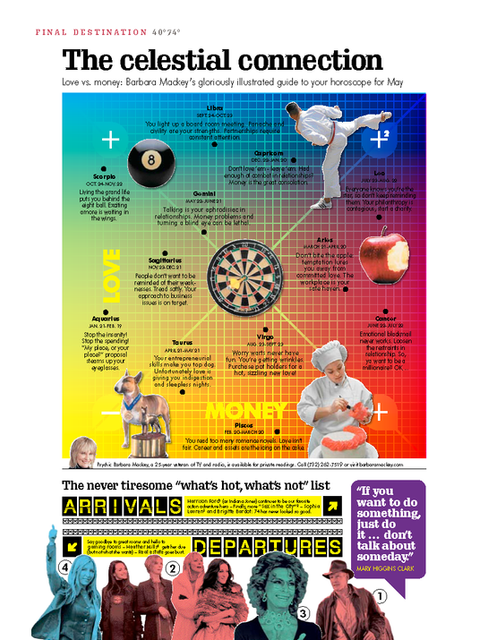 May 2008 Horoscope