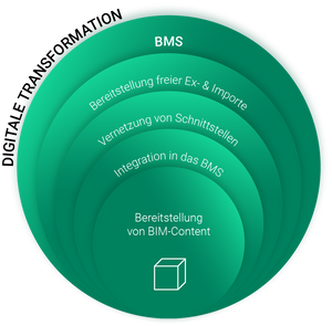 Digitale Transformation für Baubranche dank des BMS