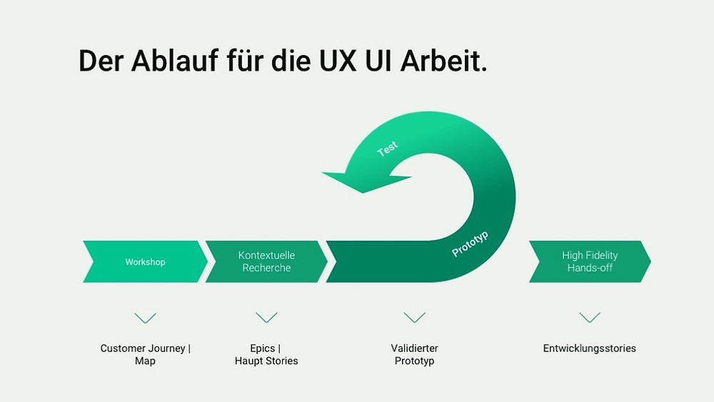 Prozess in UX und UI bei BIMsystems