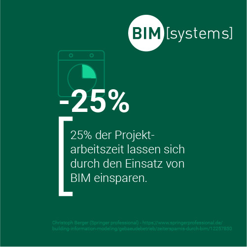 Effizienter arbeiten dank BIM mit BIMsystems
