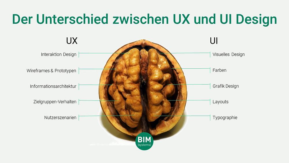 Unterschied zwischen UX und UI in Anlehnung an www.writingfordesigners.com