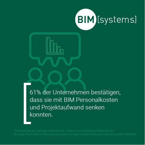 BIM reduziert effektiv Personalkosten von Bauakteuren