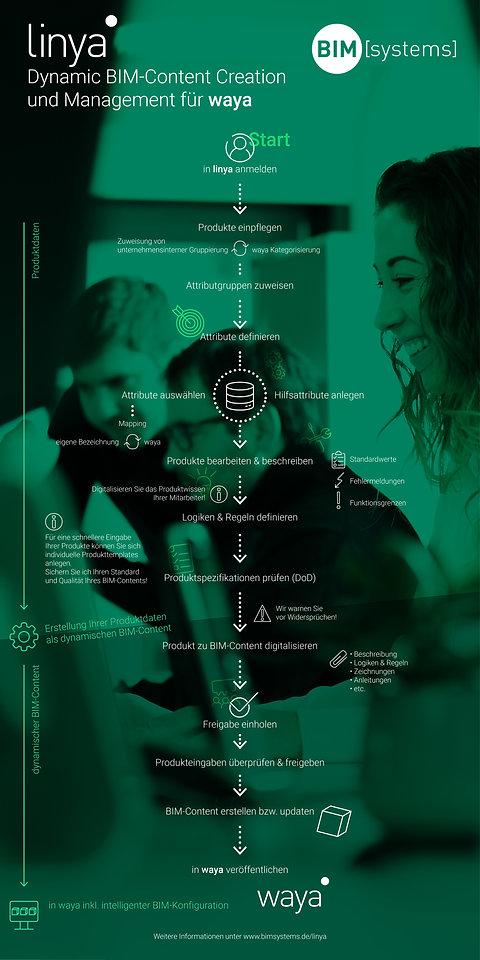 200330_04_MVO_BIMsystems_Infografik_dyna