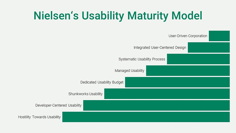 Nielsen's Usability Maturity Model in Anlehnung www.nngroup.com