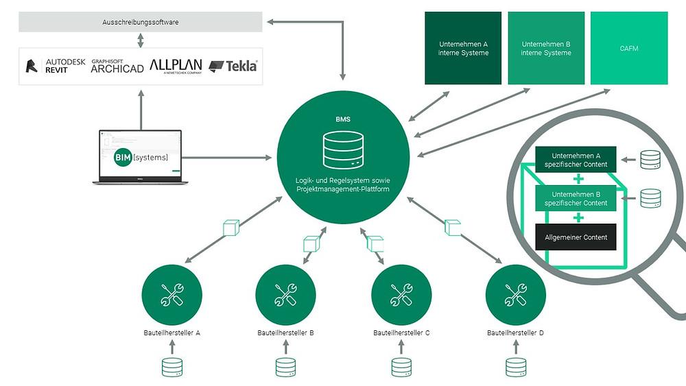 Schematische Darstellung der Funktionsweise des Bauteilmanagement-Systems BMS