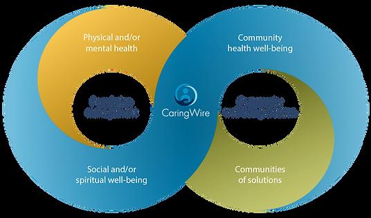 circle-of-senior-health.png
