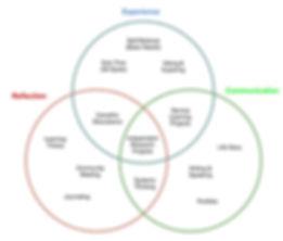 Walden Curriculum Map.jpg