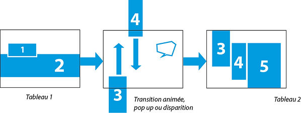 Animation et transitions BD interactive