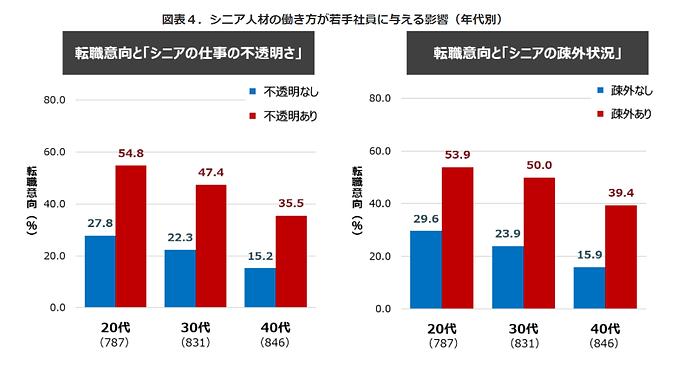 パーソル総合研究所調査結果_図4.png