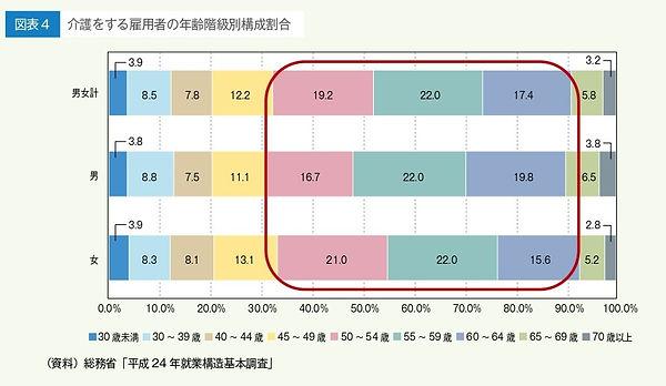 企業における仕事と介護の両立支援実践マニュアル(厚労省)_page-0006-2