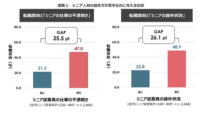 パーソル総合研究所調査結果_図3.png
