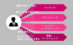 4つのアプローチ.png